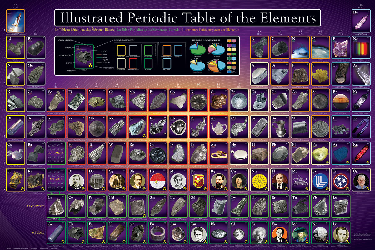 Periodic table of elements puzzle image collections periodic the illustrated periodic table of the elements athena posters 2450 0258 the illustrated periodic table of gamestrikefo Images