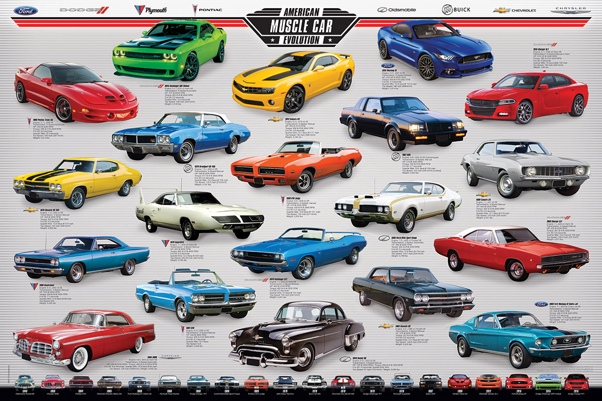 Muscle Car Evolution Athena Posters